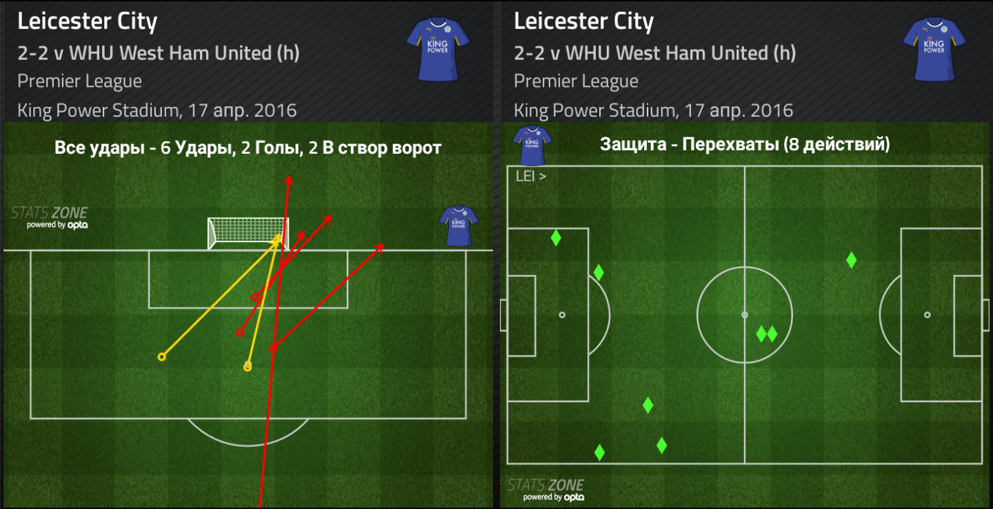 Leicester stats